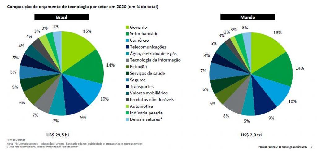 Bancos investiram R$ 25,7 bilhões em tecnologia em 2020, diz levantamento da Febraban